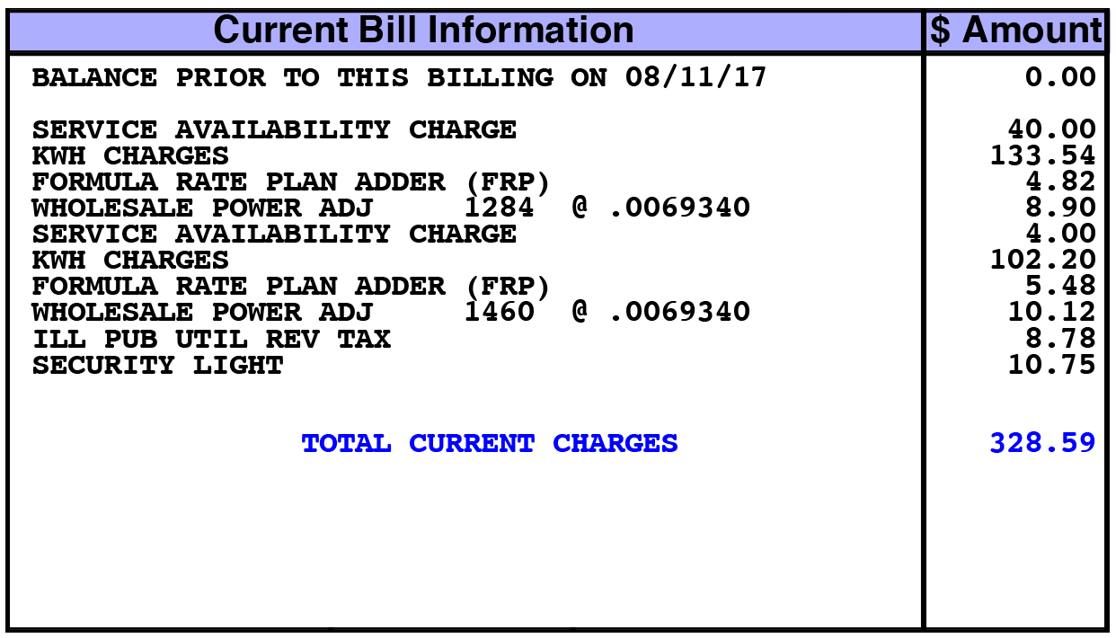 11. Charges