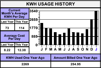 2. kWh Usage History Bar Graph
